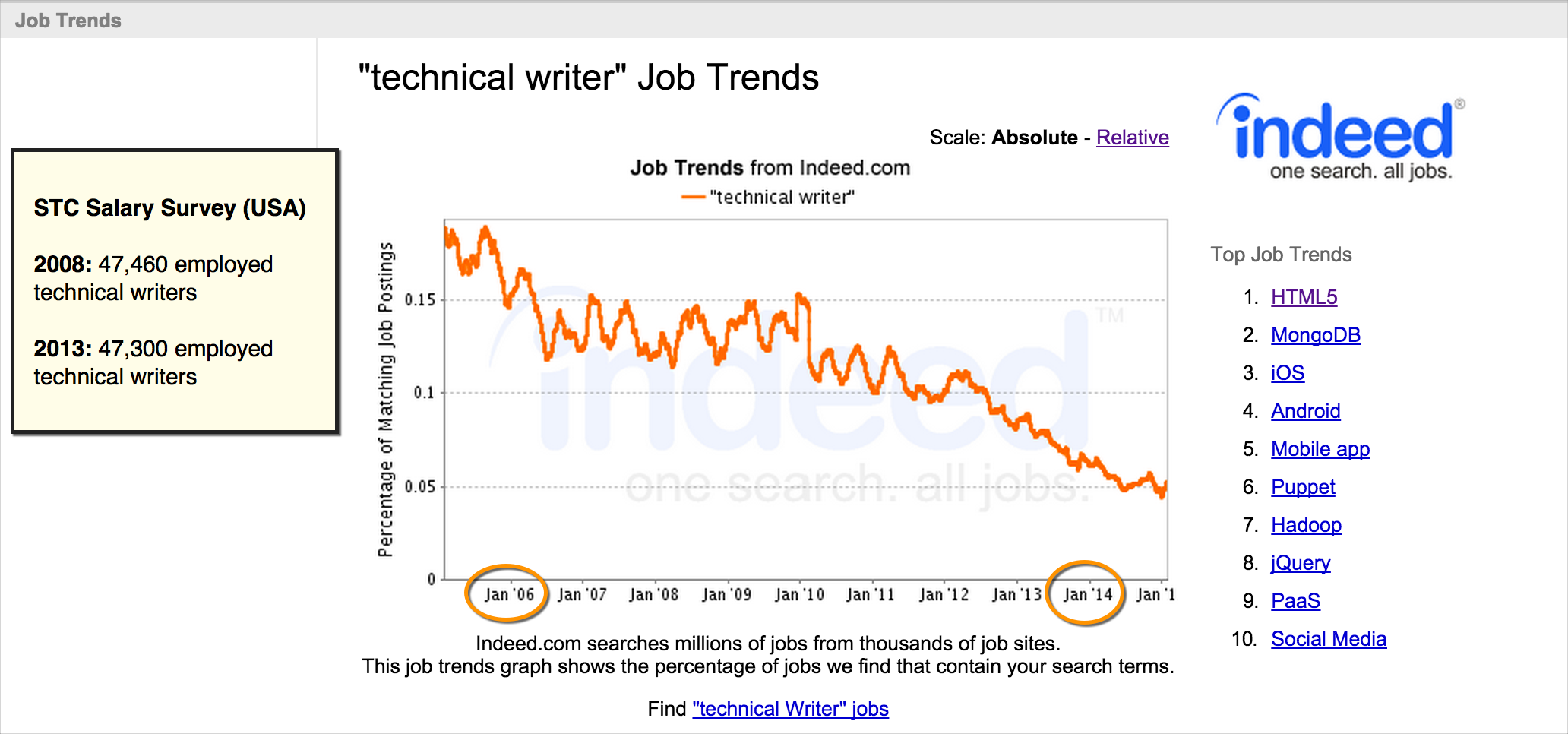 new trends in technical writing It is a set of about 1,000 english words used for technical writing manuals in certain industries true or false: a post hoc argument claims that because a preceded b, a must have caused b true.